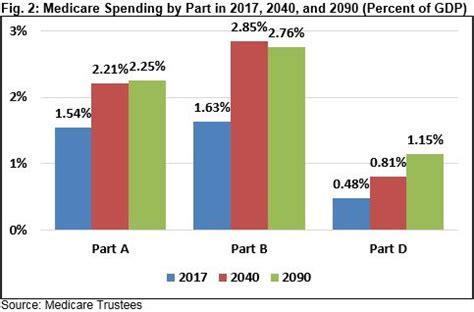 Essay government spending