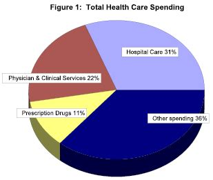 Wasteful Government Spending - Essay by